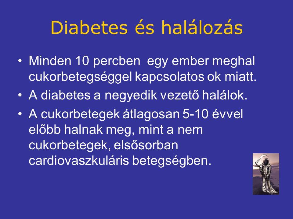 Diabetes és halálozás Minden 10 percben egy ember meghal cukorbetegséggel kapcsolatos ok miatt.