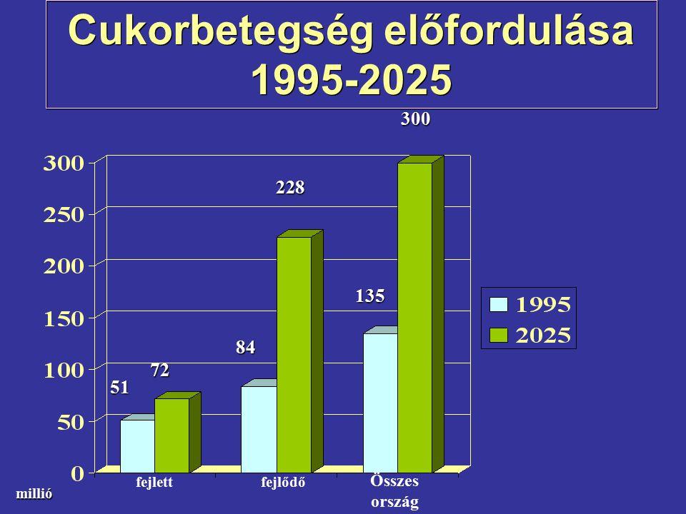 Cukorbetegség előfordulása 1995-2025 fejlettfejlődő Összes ország millió 51 72 84 228 135 300