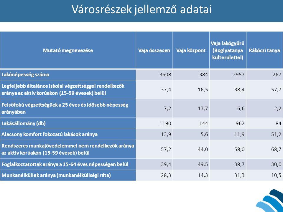 Városrészek jellemző adatai Mutató megnevezéseVaja összesenVaja központ Vaja lakógyűrű (Boglyatanya külterülettel) Rákóczi tanya Lakónépesség száma36083842957267 Legfeljebb általános iskolai végzettséggel rendelkezők aránya az aktív korúakon (15-59 évesek) belül 37,416,538,457,7 Felsőfokú végzettségűek a 25 éves és idősebb népesség arányában 7,213,76,62,2 Lakásállomány (db)119014496284 Alacsony komfort fokozatú lakások aránya13,95,611,951,2 Rendszeres munkajövedelemmel nem rendelkezők aránya az aktív korúakon (15-59 évesek) belül 57,244,058,068,7 Foglalkoztatottak aránya a 15-64 éves népességen belül39,449,538,730,0 Munkanélküliek aránya (munkanélküliségi ráta)28,314,331,310,5