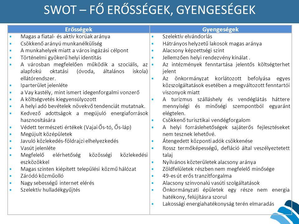 SWOT – FŐ ERŐSSÉGEK, GYENGESÉGEK ErősségekGyengeségek  Magas a fiatal- és aktív korúak aránya  Csökkenő arányú munkanélküliség  A munkahelyek miatt