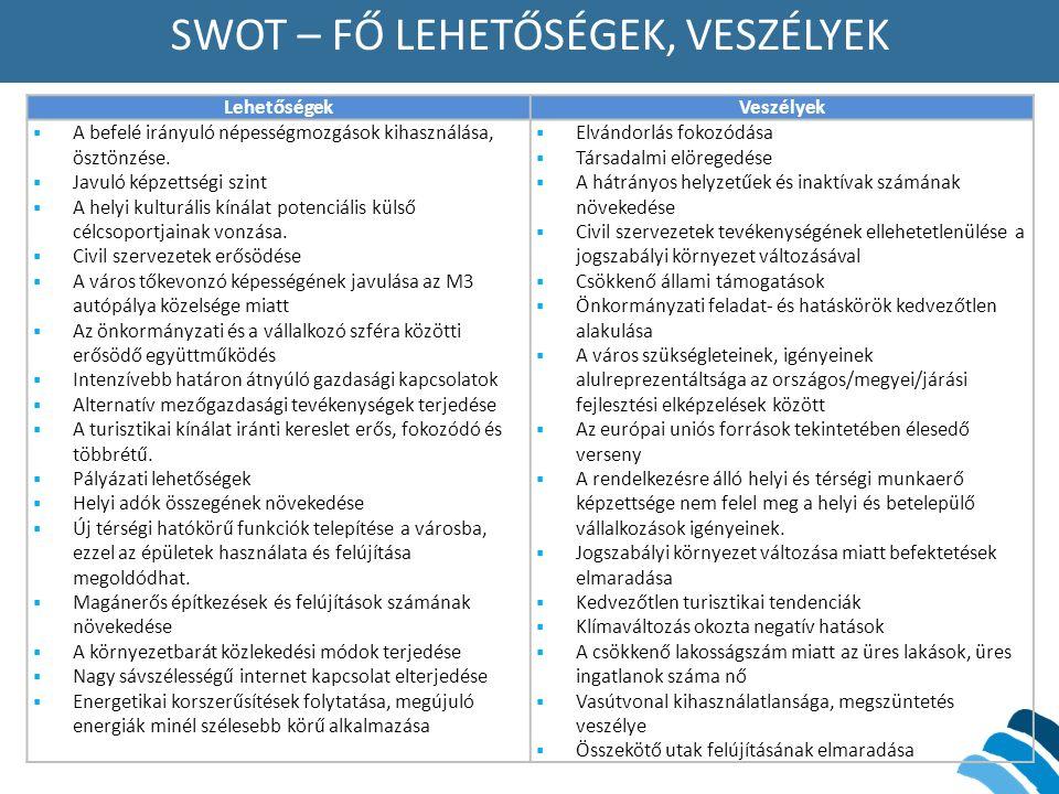 SWOT – FŐ LEHETŐSÉGEK, VESZÉLYEK LehetőségekVeszélyek  A befelé irányuló népességmozgások kihasználása, ösztönzése.  Javuló képzettségi szint  A he