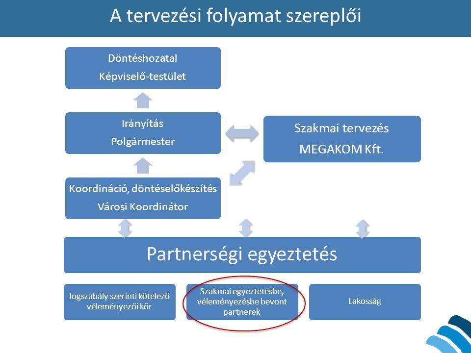 A tervezési folyamat szereplői Döntéshozatal Képviselő-testület Irányítás Polgármester Koordináció, döntéselőkészítés Városi Koordinátor Szakmai terve