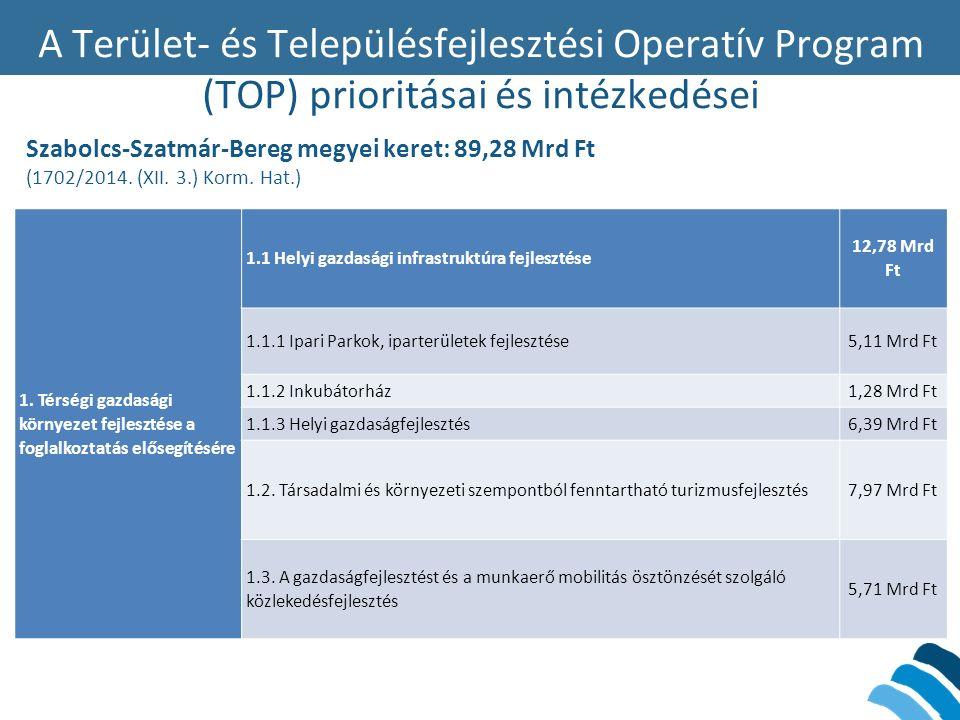 A Terület- és Településfejlesztési Operatív Program (TOP) prioritásai és intézkedései Szabolcs-Szatmár-Bereg megyei keret: 89,28 Mrd Ft (1702/2014. (X
