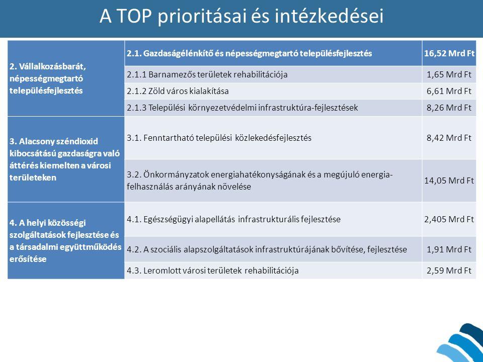 A TOP prioritásai és intézkedései 2. Vállalkozásbarát, népességmegtartó településfejlesztés 2.1. Gazdaságélénkítő és népességmegtartó településfejlesz