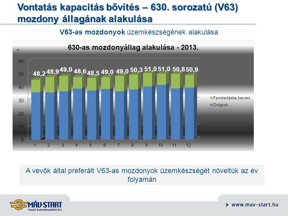 Vontatás kapacitás bővítés – 630. sorozatú (V63) mozdony állagának alakulása A vevők által preferált V63-as mozdonyok üzemkészségét növeltük az év fol