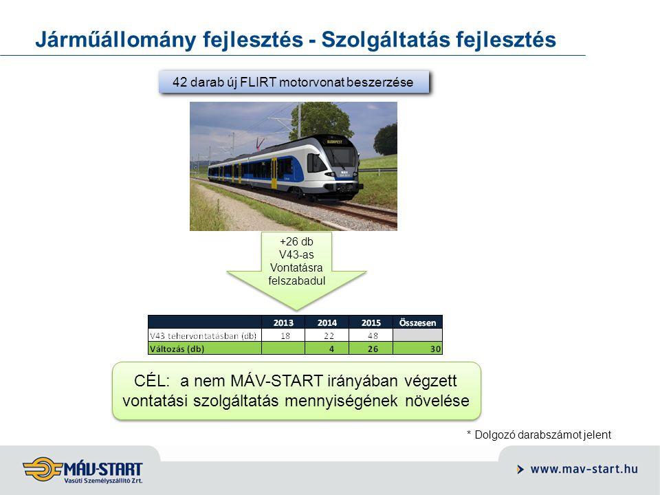 Járműállomány fejlesztés - Szolgáltatás fejlesztés 42 darab új FLIRT motorvonat beszerzése * Dolgozó darabszámot jelent +26 db V43-as Vontatásra felsz