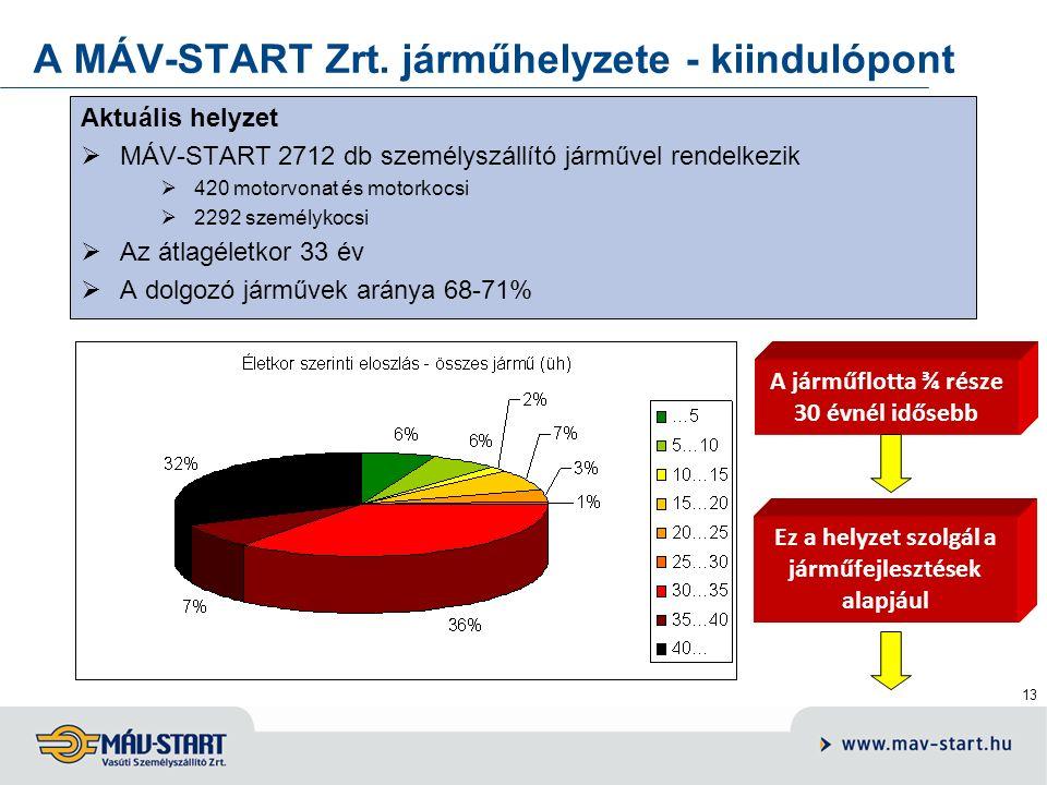13 Aktuális helyzet  MÁV-START 2712 db személyszállító járművel rendelkezik  420 motorvonat és motorkocsi  2292 személykocsi  Az átlagéletkor 33 é