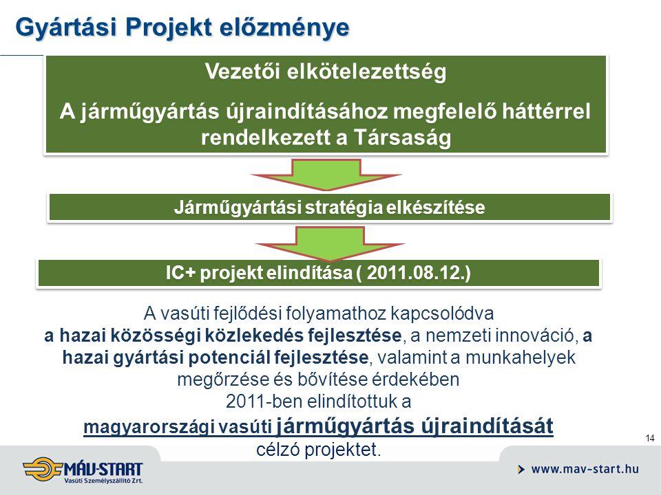14 Gyártási Projekt előzménye A vasúti fejlődési folyamathoz kapcsolódva a hazai közösségi közlekedés fejlesztése, a nemzeti innováció, a hazai gyártá