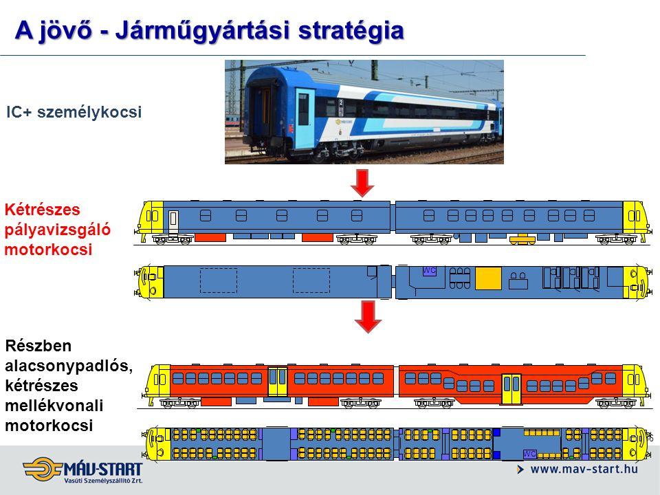 36 IC+ személykocsi Kétrészes pályavizsgáló motorkocsi Részben alacsonypadlós, kétrészes mellékvonali motorkocsi WC A jövő - Járműgyártási stratégia