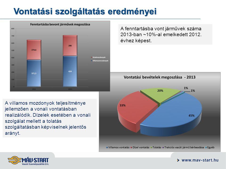 Vontatási szolgáltatás eredményei A fenntartásba vont járművek száma 2013-ban ~10%-al emelkedett 2012. évhez képest. A villamos mozdonyok teljesítmény