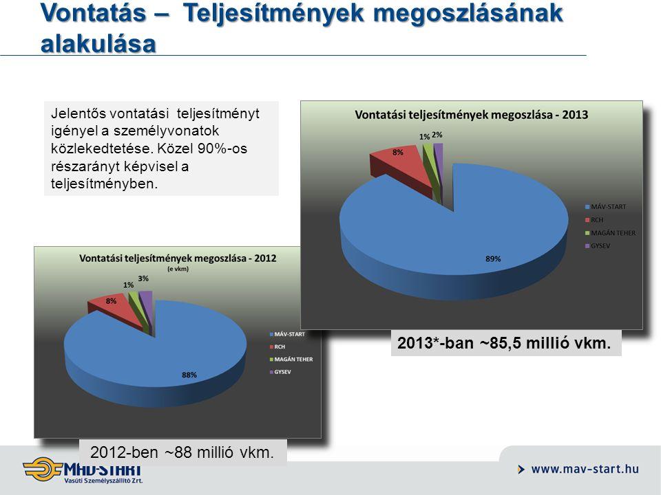 Vontatás – Rendelkezésre állás alapú tolatás teljesítmények megoszlásának alakulása 2012-ben ~352 ezer óra 2013-ben ~354 ezer óra Abszolút értékben nem jelentős a változás.