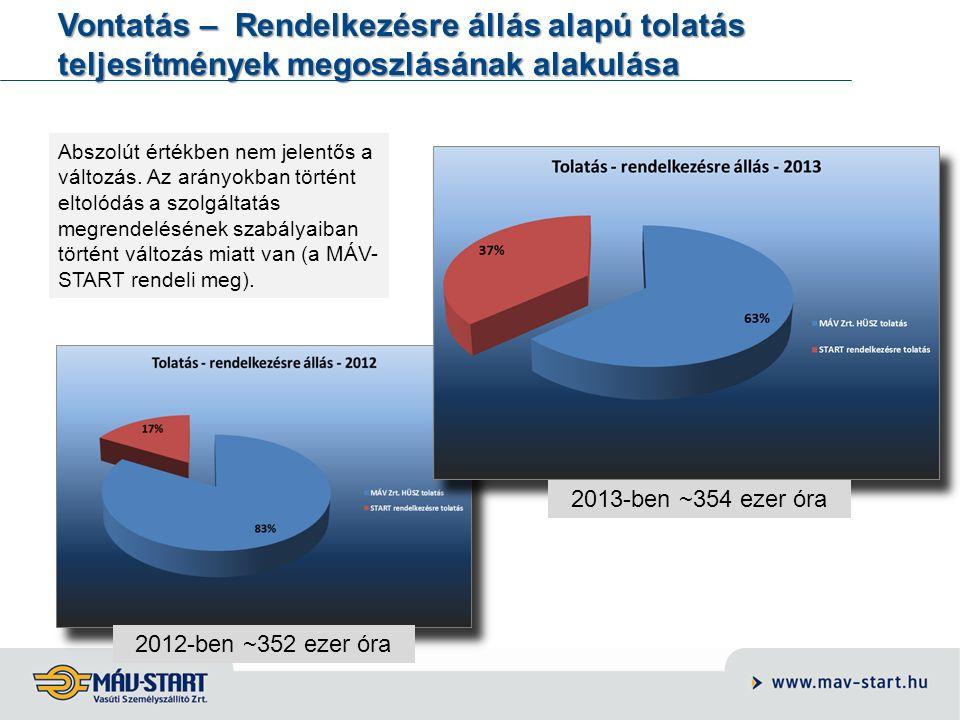 Vontatás – Rendelkezésre állás alapú tolatás teljesítmények megoszlásának alakulása 2012-ben ~352 ezer óra 2013-ben ~354 ezer óra Abszolút értékben ne