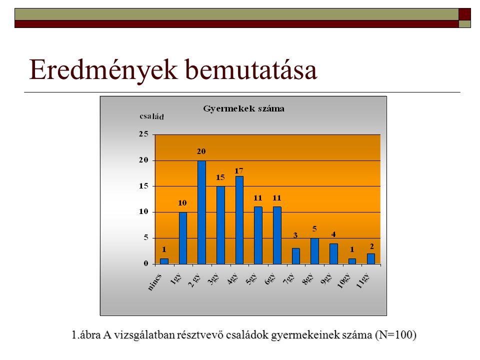 Eredmények bemutatása 1.ábra A vizsgálatban résztvevő családok gyermekeinek száma (N=100)