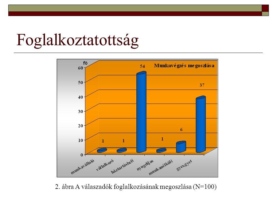 Foglalkoztatottság 2. ábra A válaszadók foglalkozásának megoszlása (N=100)