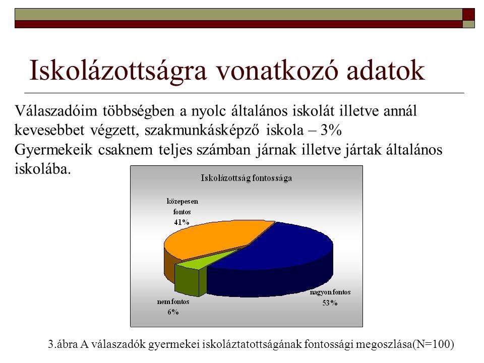 Iskolázottságra vonatkozó adatok Válaszadóim többségben a nyolc általános iskolát illetve annál kevesebbet végzett, szakmunkásképző iskola – 3% Gyerme