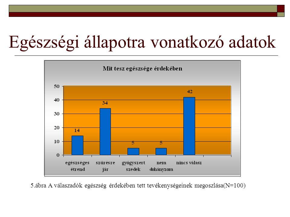 Egészségi állapotra vonatkozó adatok 5.ábra A válaszadók egészség érdekében tett tevékenységeinek megoszlása(N=100)