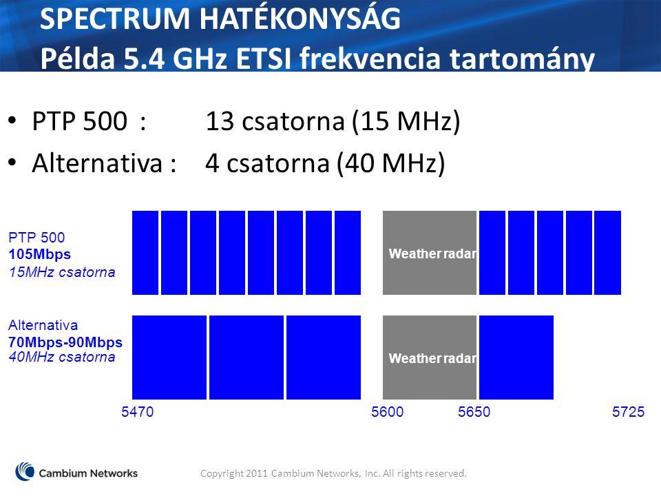 SPECTRUM HATÉKONYSÁG Példa 5.4 GHz ETSI frekvencia tartomány Copyright 2011 Cambium Networks, Inc.