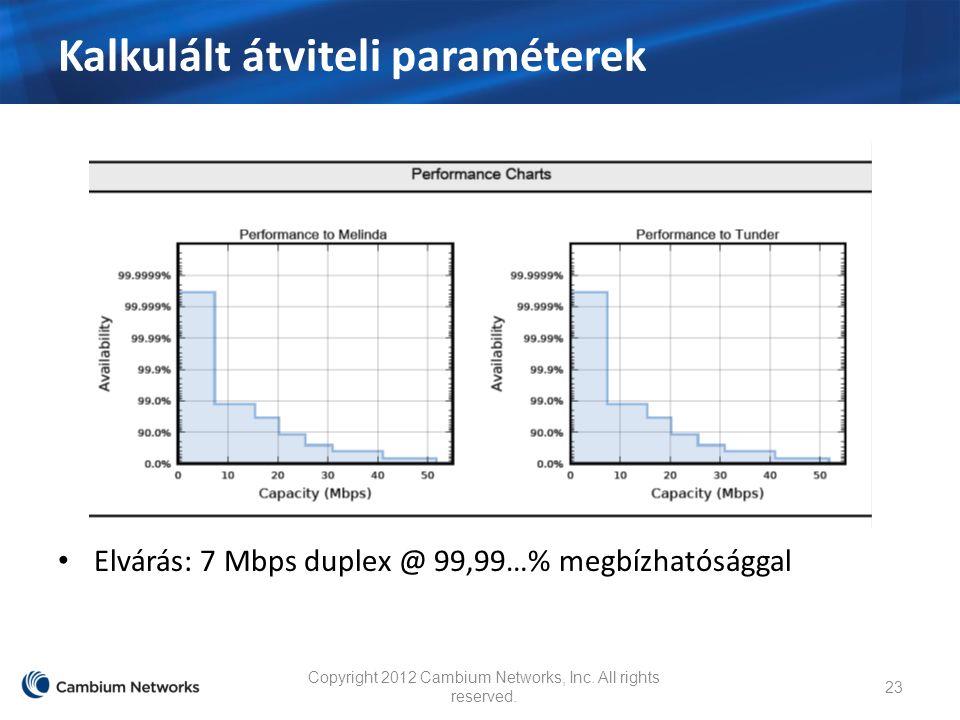 Kalkulált átviteli paraméterek Elvárás: 7 Mbps duplex @ 99,99…% megbízhatósággal Copyright 2012 Cambium Networks, Inc.