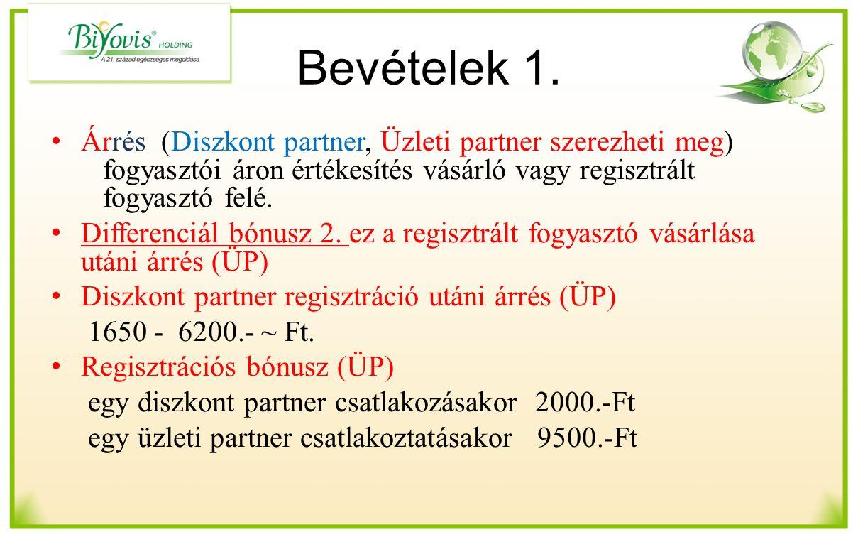 Bevételek 1. Árrés (Diszkont partner, Üzleti partner szerezheti meg) fogyasztói áron értékesítés vásárló vagy regisztrált fogyasztó felé. Differenciál