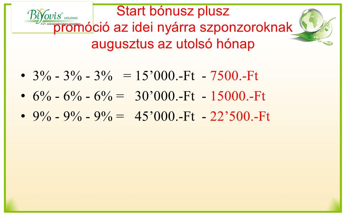Start bónusz plusz promóció az idei nyárra szponzoroknak augusztus az utolsó hónap 3% - 3% - 3% = 15'000.-Ft - 7500.-Ft 6% - 6% - 6% = 30'000.-Ft - 15000.-Ft 9% - 9% - 9% = 45'000.-Ft - 22'500.-Ft