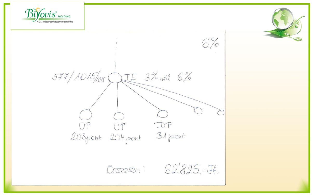 Havi zárás kiszámolása 3 % ról 6 % ra Gyöngybónusz: 438 x 180 x 10%= 7884.-Ft Regisztrációs bónusz Diszkont vásárló után: 1 x 2000 Ft = 2000.-Ft Üzleti partnerek után 2 x 9000 Ft = 18000.-Ft Szponzorálási bónusz Mo x 2%:xxx = 27428.-Ft Differenciál bónusz1 1000 pont x 180 x 3%= 5400.-Ft 15 pont x180 x 6%= 162 Ft Differenciál bónusz 2 = 1950.-Ft Összesen: 62824.-Ft