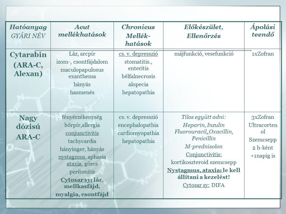 Hatóanyag GYÁRI NÉV Acut mellékhatások Chronicus Mellék- hatások Előkészület, Ellenőrzés Ápolási teendő Cytarabin (ARA-C, Alexan) Láz, arcpír izom-, csontfájdalom maculopapulosus exanthema hányás hasmenés cs.