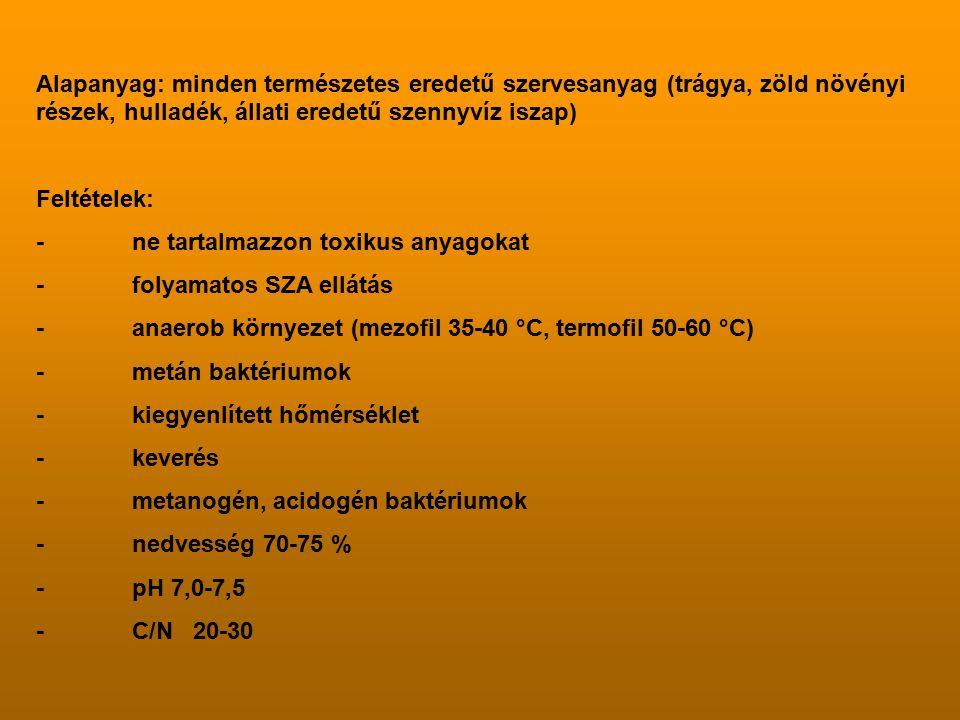 Alapanyag: minden természetes eredetű szervesanyag (trágya, zöld növényi részek, hulladék, állati eredetű szennyvíz iszap) Feltételek: -ne tartalmazzon toxikus anyagokat -folyamatos SZA ellátás -anaerob környezet (mezofil 35-40 °C, termofil 50-60 °C) -metán baktériumok -kiegyenlített hőmérséklet -keverés -metanogén, acidogén baktériumok -nedvesség 70-75 % -pH 7,0-7,5 -C/N 20-30