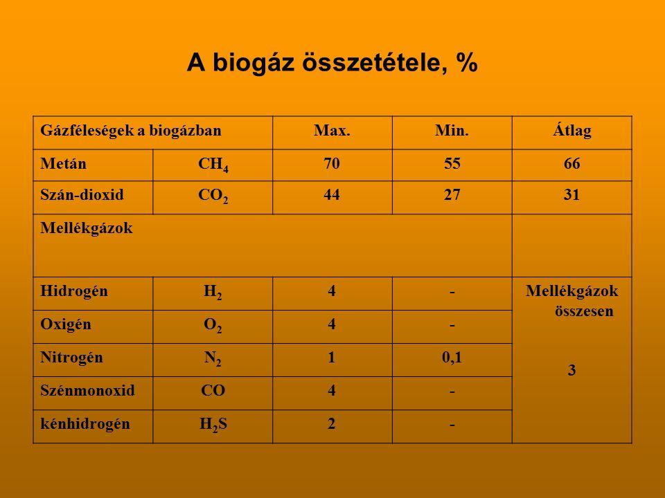 A biogáz összetétele, % Gázféleségek a biogázbanMax.Min.Átlag MetánCH 4 705566 Szán-dioxidCO 2 442731 Mellékgázok HidrogénH2H2 4-Mellékgázok összesen 3 OxigénO2O2 4- NitrogénN2N2 10,1 SzénmonoxidCO4- kénhidrogénH2SH2S2-