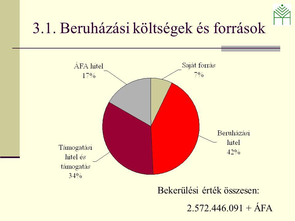 3.1. Beruházási költségek és források Bekerülési érték összesen: 2.572.446.091 + ÁFA
