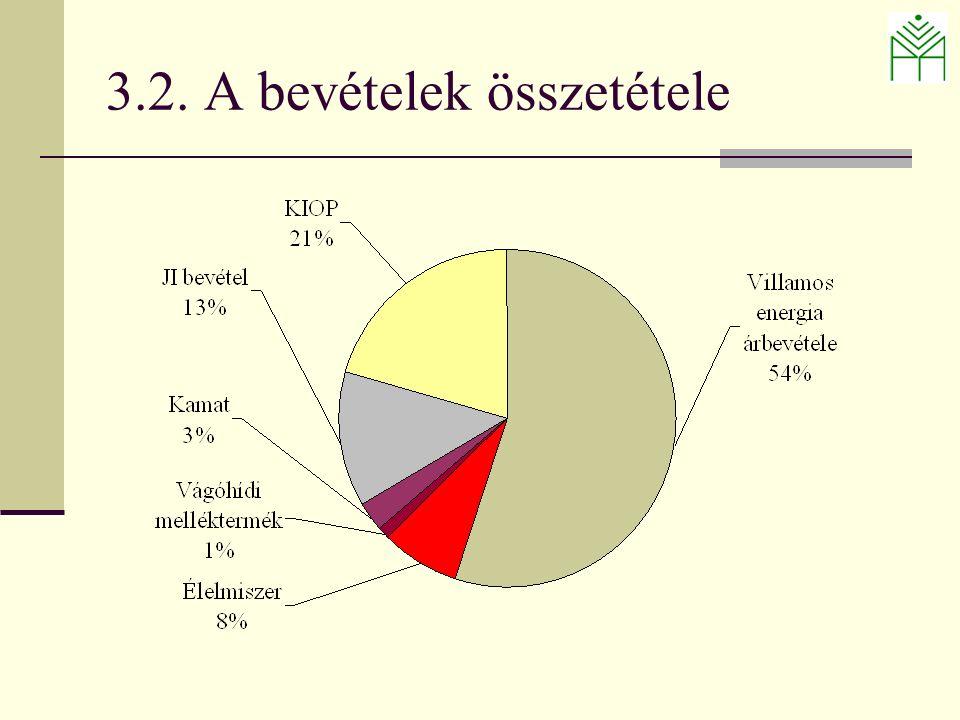 3.2. A bevételek összetétele
