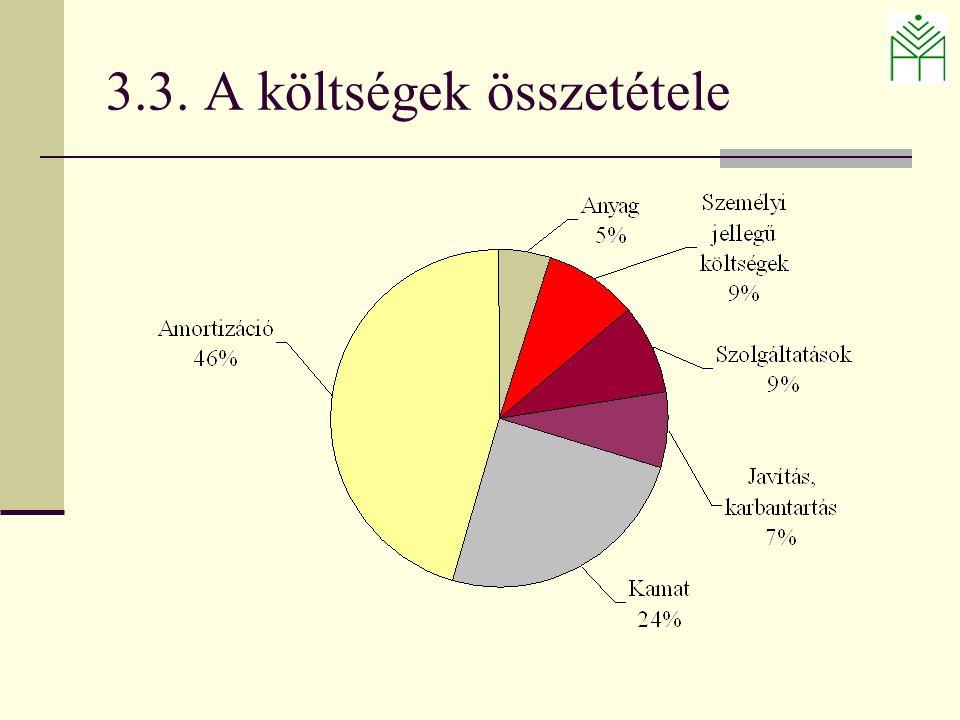 3.3. A költségek összetétele