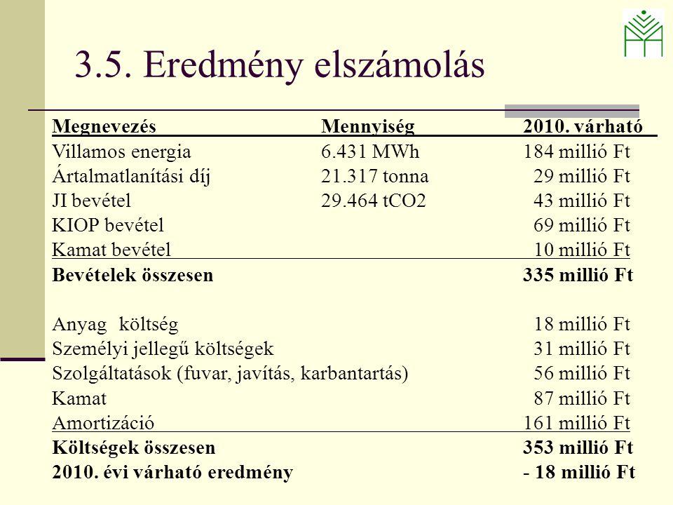 MegnevezésMennyiség 2010.