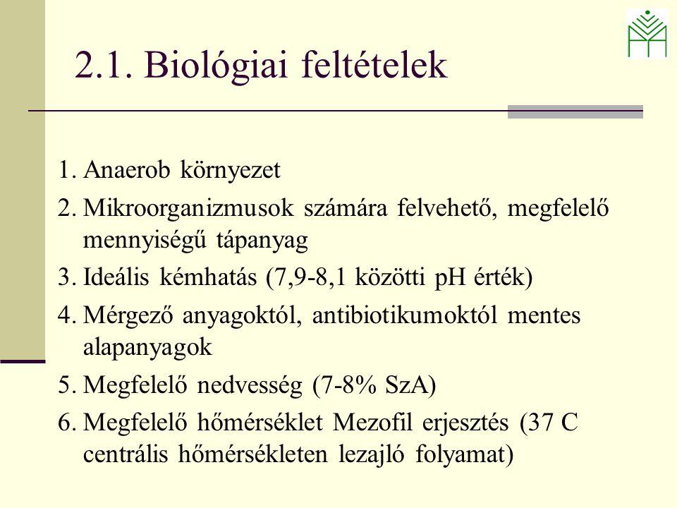 1.Anaerob környezet 2.Mikroorganizmusok számára felvehető, megfelelő mennyiségű tápanyag 3.Ideális kémhatás (7,9-8,1 közötti pH érték) 4.Mérgező anyagoktól, antibiotikumoktól mentes alapanyagok 5.Megfelelő nedvesség (7-8% SzA) 6.Megfelelő hőmérséklet Mezofil erjesztés (37 C centrális hőmérsékleten lezajló folyamat) 2.1.