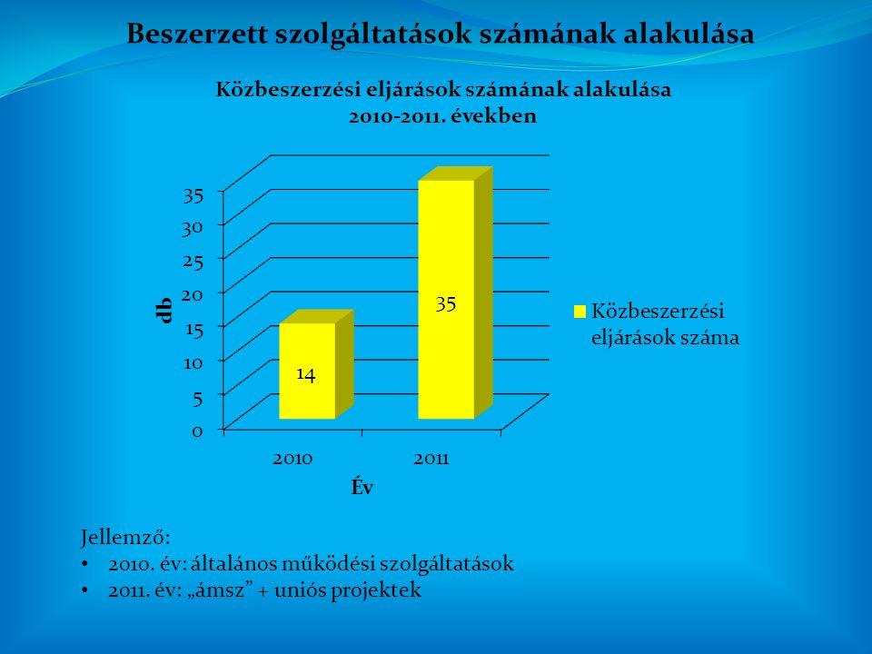 Beszerzett szolgáltatások számának alakulása Jellemző: 2010.