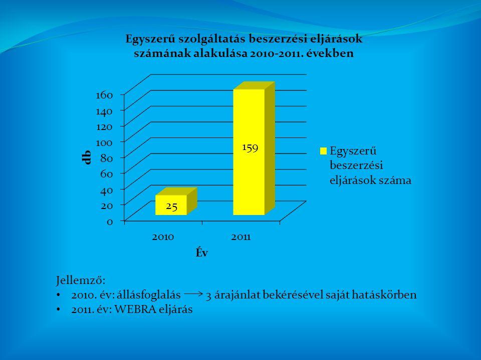 Közbeszerzési Munkacsoport Egyetemi szervezeti egységek Szolgáltatás Szervezési Iroda Közbeszerzési eljárások lebonyolítása a Kbt.