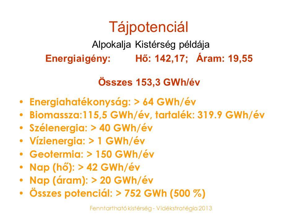 Fenntartható kistérség - Vidékstratégia 2013 Tájpotenciál Energiaigény: Hő: 142,17; Áram: 19,55 Összes 153,3 GWh/év Energiahatékonyság: > 64 GWh/év Biomassza:115,5 GWh/év, tartalék: 319.9 GWh/év Szélenergia: > 40 GWh/év Vízienergia: > 1 GWh/év Geotermia: > 150 GWh/év Nap (hő): > 42 GWh/év Nap (áram): > 20 GWh/év Összes potenciál: > 752 GWh (500 %) Alpokalja Kistérség példája