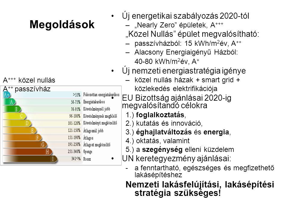 """Megoldások Új energetikai szabályozás 2020-tól –""""Nearly Zero épületek, A +++ """"Közel Nullás épület megvalósítható: –passzívházból: 15 kWh/m 2 év, A ++ –Alacsony Energiaigényű Házból: 40-80 kWh/m 2 év, A + Új nemzeti energiastratégia igénye –közel nullás házak + smart grid + közlekedés elektrifikációja EU Bizottság ajánlásai 2020-ig megvalósítandó célokra 1.) foglalkoztatás, 2.) kutatás és innováció, 3.) éghajlatváltozás és energia, 4.) oktatás, valamint 5.) a szegénység elleni küzdelem UN keretegyezmény ajánlásai: -a fenntartható, egészséges és megfizethető lakásépítéshez Nemzeti lakásfelújítási, lakásépítési stratégia szükséges."""