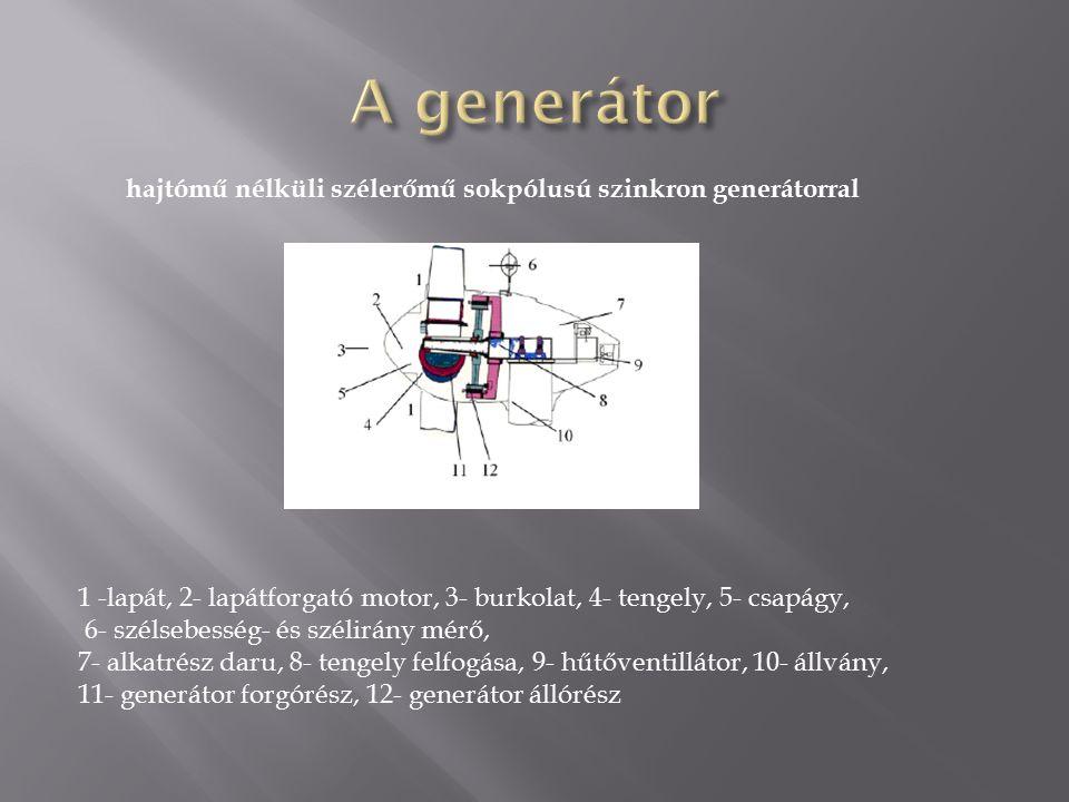 1 -lapát, 2- lapátforgató motor, 3- burkolat, 4- tengely, 5- csapágy, 6- szélsebesség- és szélirány mérő, 7- alkatrész daru, 8- tengely felfogása, 9- hűtőventillátor, 10- állvány, 11- generátor forgórész, 12- generátor állórész hajtómű nélküli szélerőmű sokpólusú szinkron generátorral