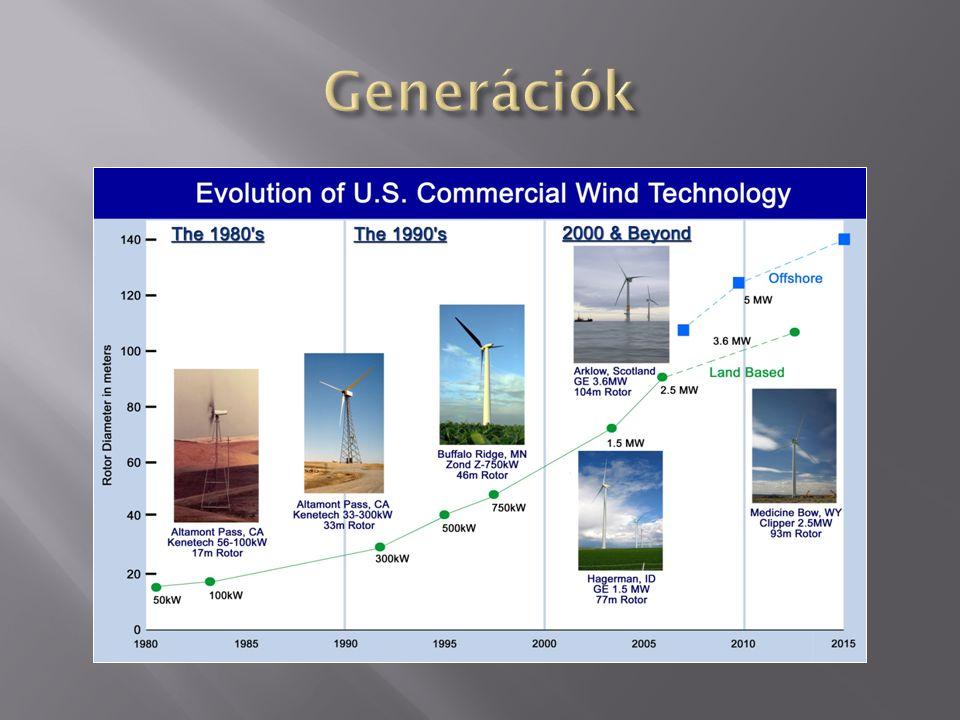 Nézzük meg grafikusan, hogy a szélsebesség függvényében 1 m² felületen mekkora teljesítmény áramlik keresztül: