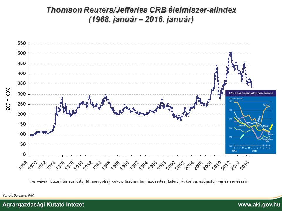 Thomson Reuters/Jefferies CRB élelmiszer-alindex (1968. január – 2016. január) Forrás: Barchart, FAO Termékek: búza (Kansas City, Minneapolis), cukor,