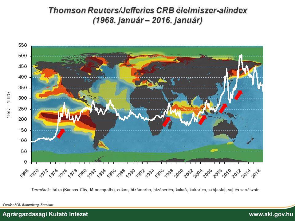 Thomson Reuters/Jefferies CRB élelmiszer-alindex (1968. január – 2016. január) Termékek: búza (Kansas City, Minneapolis), cukor, hízómarha, hízósertés
