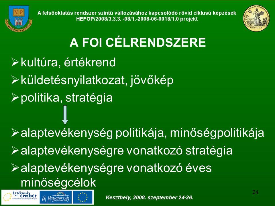 24 A FOI CÉLRENDSZERE  kultúra, értékrend  küldetésnyilatkozat, jövőkép  politika, stratégia  alaptevékenység politikája, minőségpolitikája  alap