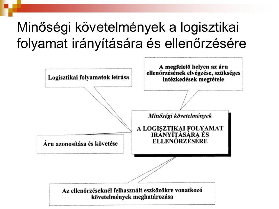 Minőségi követelmények a logisztikai folyamat irányítására és ellenőrzésére