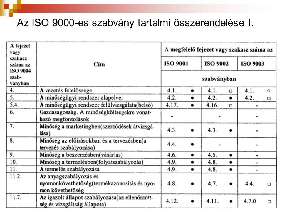 Az ISO 9000-es szabvány tartalmi összerendelése I.