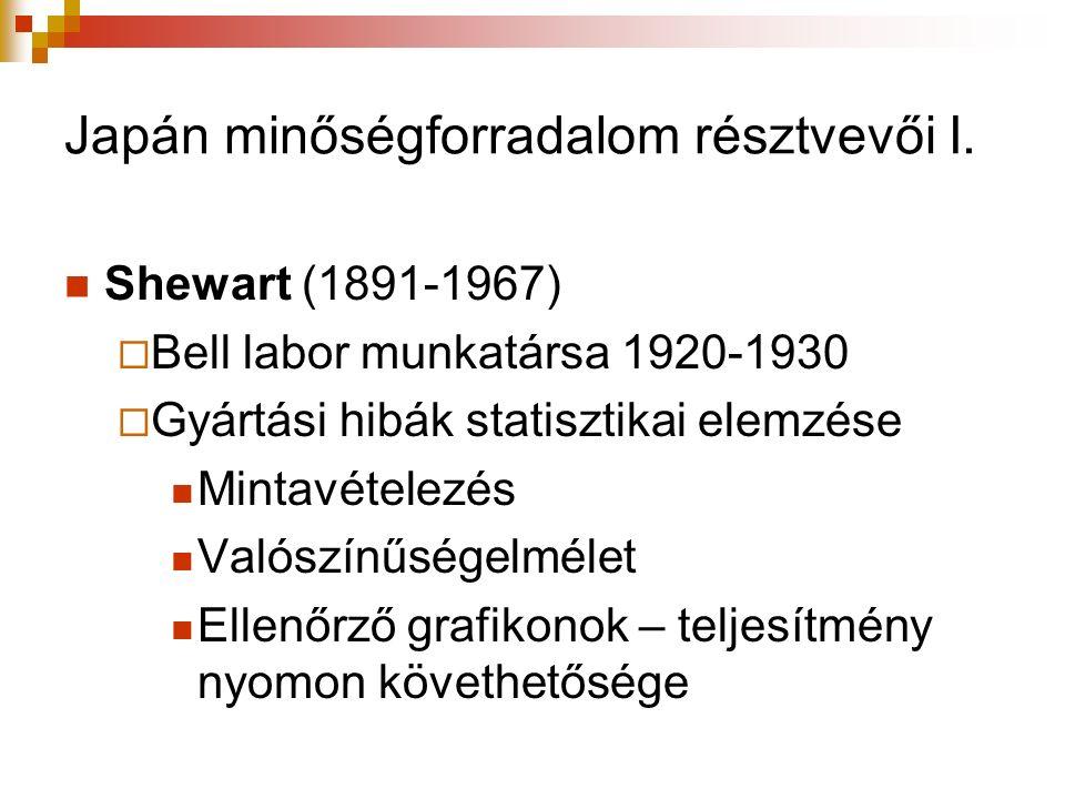 Japán minőségforradalom résztvevői I. Shewart (1891-1967)  Bell labor munkatársa 1920-1930  Gyártási hibák statisztikai elemzése Mintavételezés Való