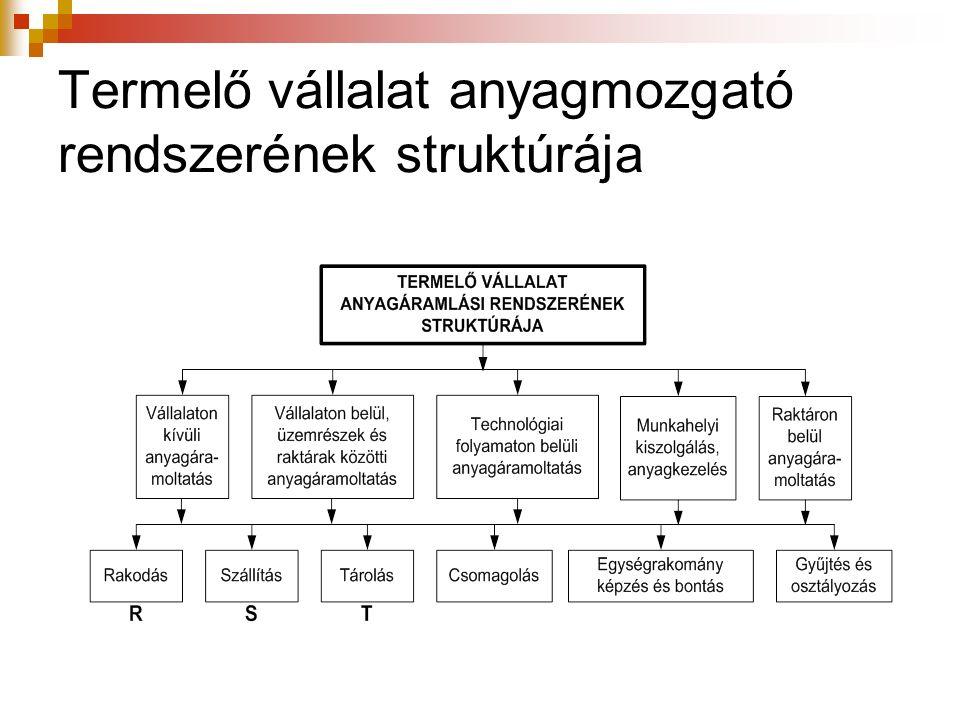 Termelő vállalat anyagmozgató rendszerének struktúrája