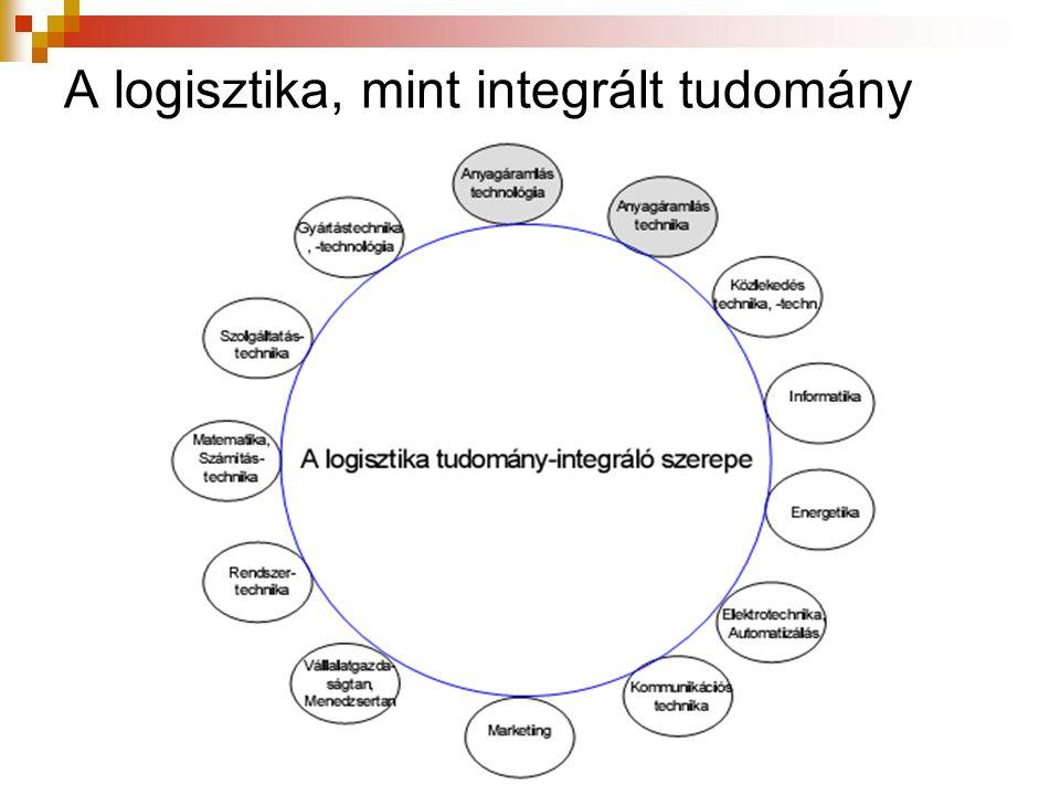 A logisztika, mint integrált tudomány