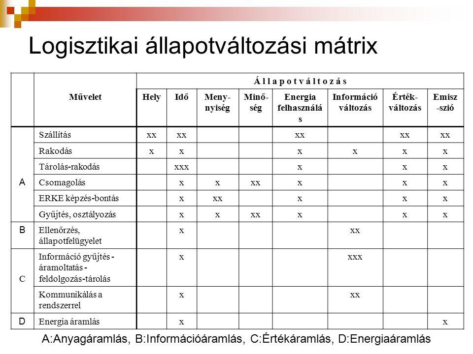 Logisztikai állapotváltozási mátrix Á l l a p o t v á l t o z á s MűveletHelyIdőMeny- nyiség Minő- ség Energia felhasználá s Információ változás Érték- változás Emisz -szió Szállításxx Rakodásxxxxxx Tárolás-rakodásxxxxxx A Csomagolásxxxxxxx ERKE képzés-bontásxxxxxx Gyűjtés, osztályozásxxxxxxx B Ellenőrzés, állapotfelügyelet xxx C Információ gyűjtés - áramoltatás - feldolgozás-tárolás xxxx Kommunikálás a rendszerrel xxx D Energia áramlásxx A:Anyagáramlás, B:Információáramlás, C:Értékáramlás, D:Energiaáramlás