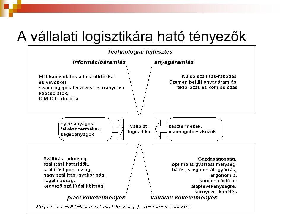 A vállalati logisztikára ható tényezők