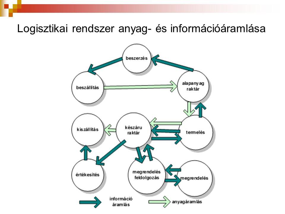 Logisztikai rendszer anyag- és információáramlása